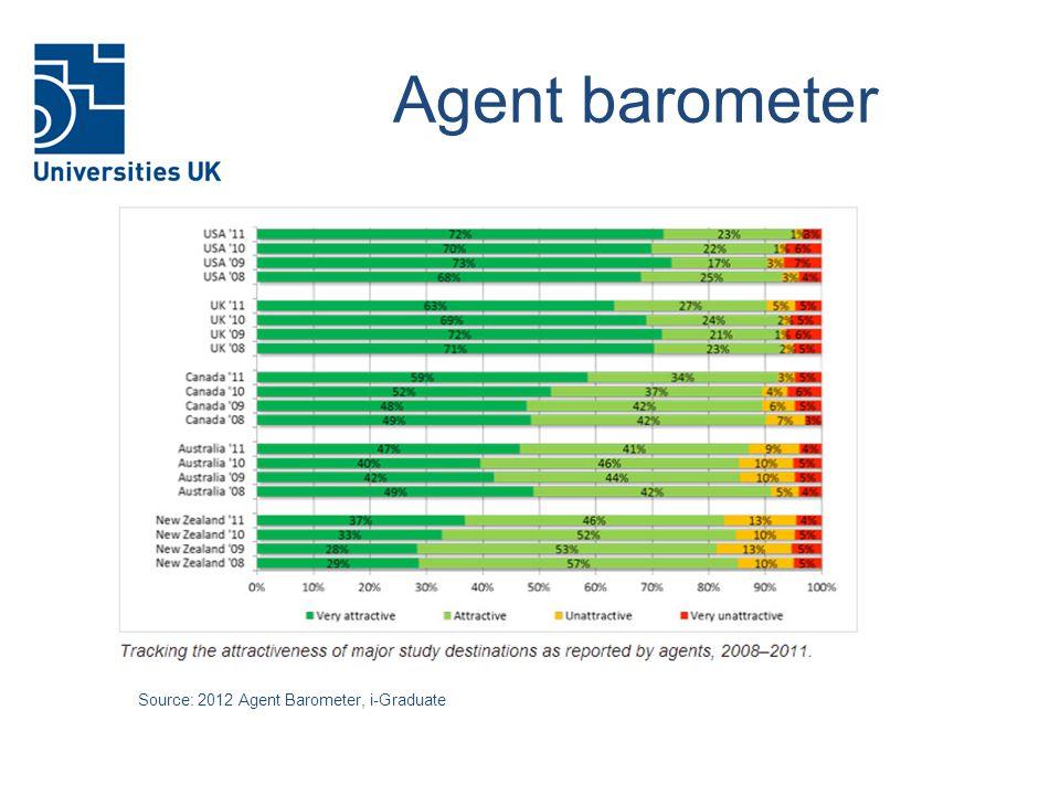 Agent barometer Source: 2012 Agent Barometer, i-Graduate
