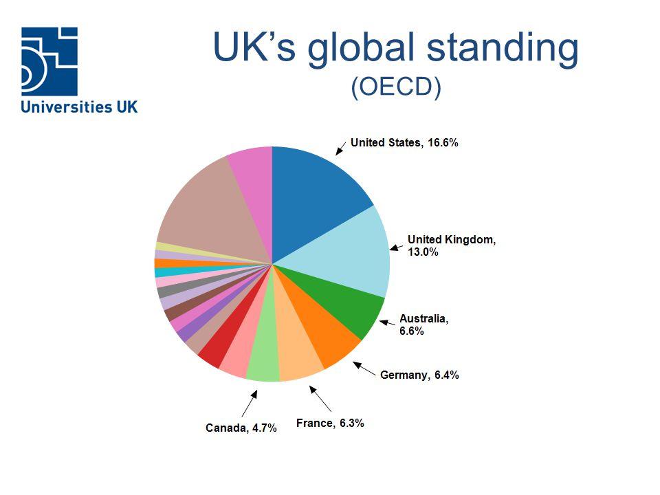 UK's global standing (OECD)