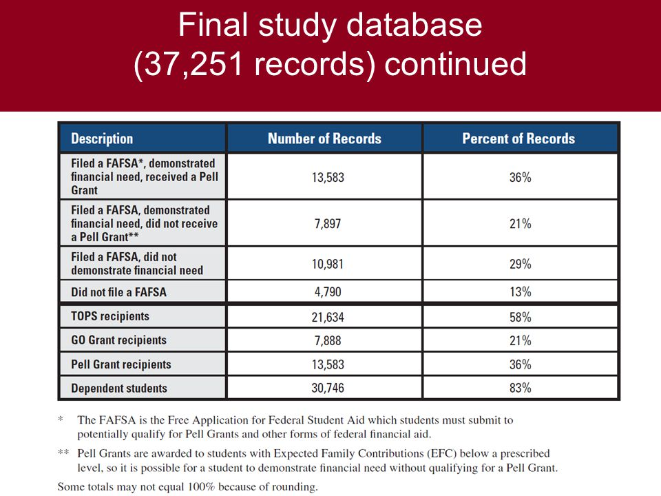 Final study database (37,251 records) continued