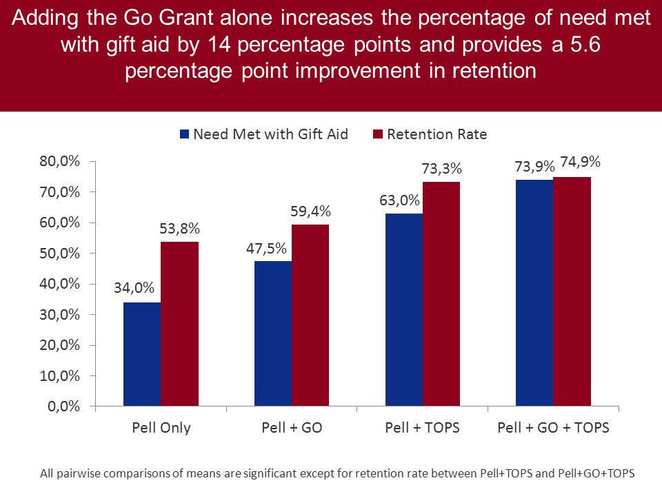 Adding the Go Grant alone increases the percentage of need met with gift aid by 14 percentage points and provides a 5.6 percentage point improvement in retention All pairwise comparisons of means are significant except for retention rate between Pell+TOPS and Pell+GO+TOPS