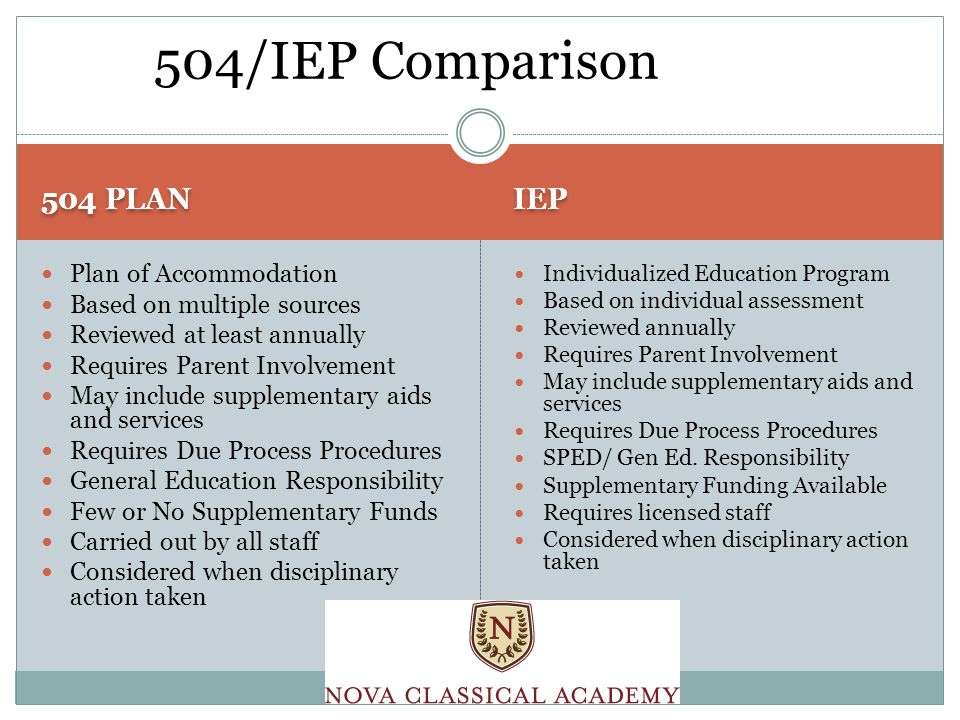 504 PLAN IEP Plan of Accommodation Based on multiple sources Reviewed at least annually Requires Parent Involvement May include supplementary aids and services Requires Due Process Procedures General Education Responsibility Few or No Supplementary Funds Carried out by all staff Considered when disciplinary action taken Individualized Education Program Based on individual assessment Reviewed annually Requires Parent Involvement May include supplementary aids and services Requires Due Process Procedures SPED/ Gen Ed.