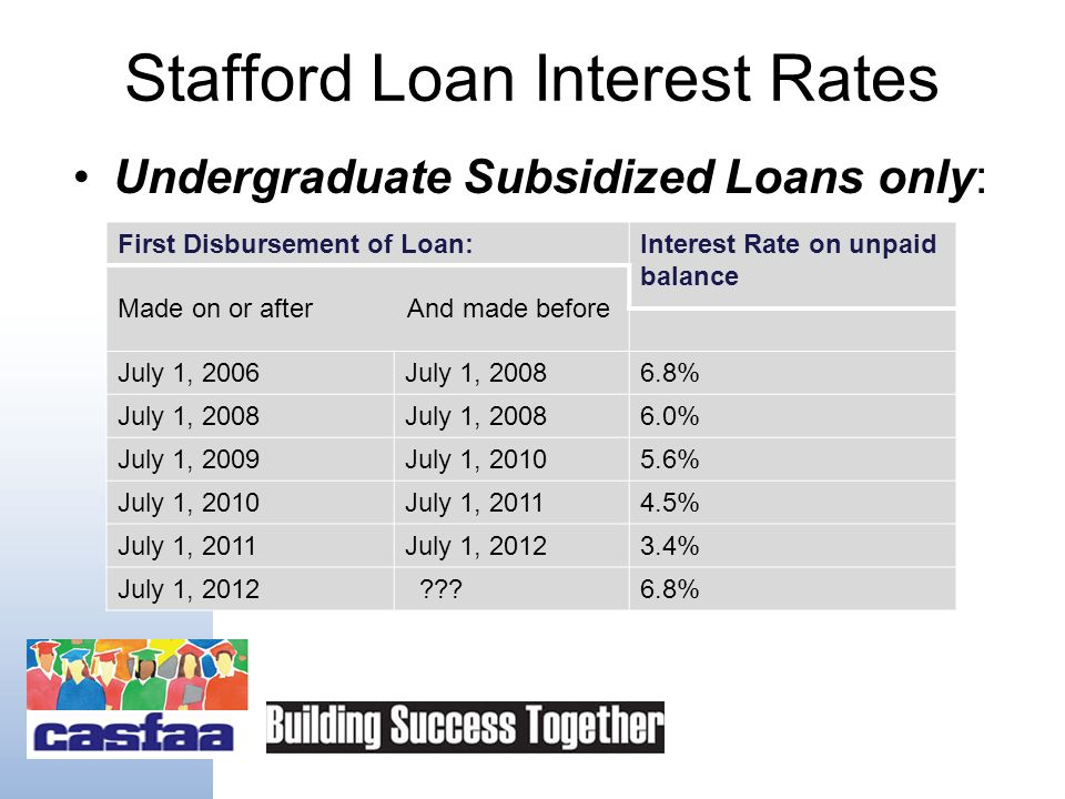 Stafford Loan Program Fixed interest rate since July 1, 2006 (current rate depends upon enrollment status & loan type – Undergraduate vs.