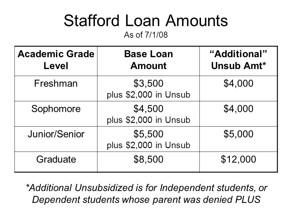 Stafford Loan Interest Rates Graduate Subsidized Loans & all Unsubsidized Loans (Undergrad & Grad) : 6.8% For all loans disbursed on or after 7/01/200