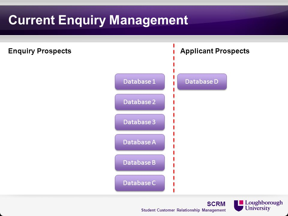 Current Enquiry Management SCRM Student Customer Relationship Management Database 1 Database 3 Database A Database B Database C Database 2 Enquiry Pro