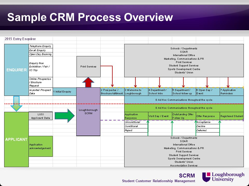 Sample CRM Process Overview SCRM Student Customer Relationship Management