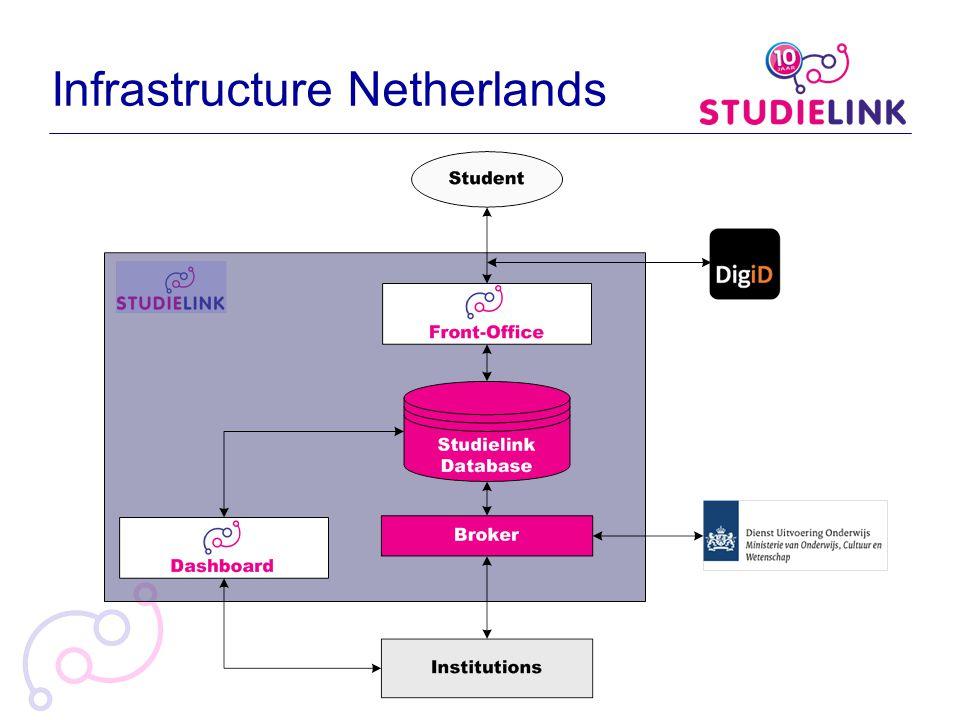Infrastructure Netherlands