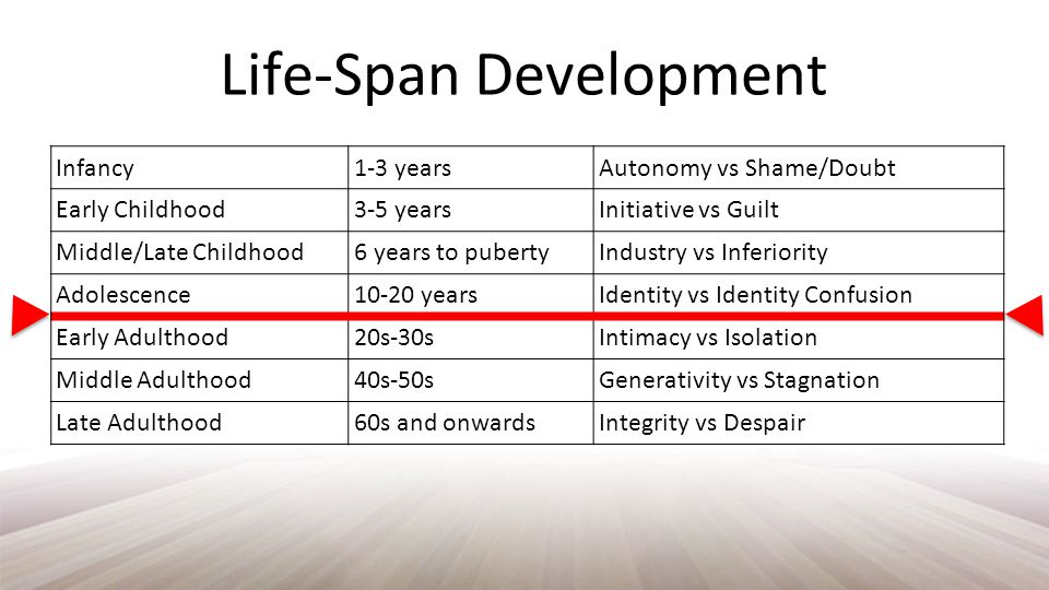 Life-Span Development Infancy1-3 yearsAutonomy vs Shame/Doubt Early Childhood3-5 yearsInitiative vs Guilt Middle/Late Childhood6 years to pubertyIndustry vs Inferiority Adolescence10-20 yearsIdentity vs Identity Confusion Early Adulthood20s-30sIntimacy vs Isolation Middle Adulthood40s-50sGenerativity vs Stagnation Late Adulthood60s and onwardsIntegrity vs Despair
