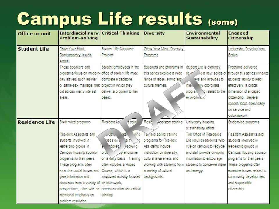 Campus Life results (some)