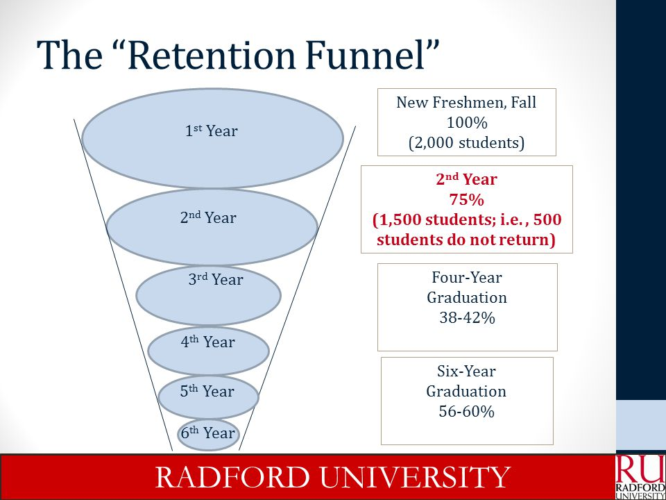 2012 Retention Report Recommendations Reactive Revise Probation and Suspension Policies Eliminate Exceptions to Suspension and the SORTS Program Create an Academic Recovery Course for New Students on Probation (Effective Fall 2014) RADFORD UNIVERSITY