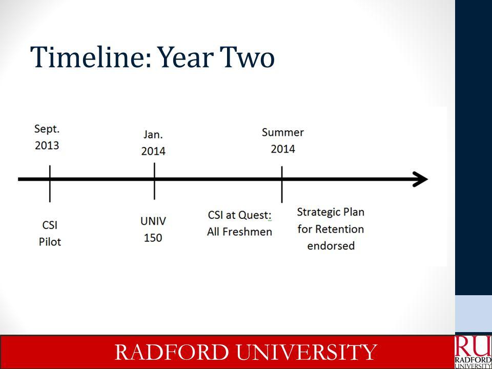 Timeline: Year Three RADFORD UNIVERSITY