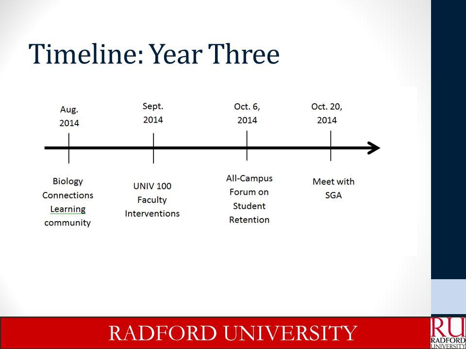 RU Retention Data *Radford University 2014 Fact Book 74.6% RADFORD UNIVERSITY