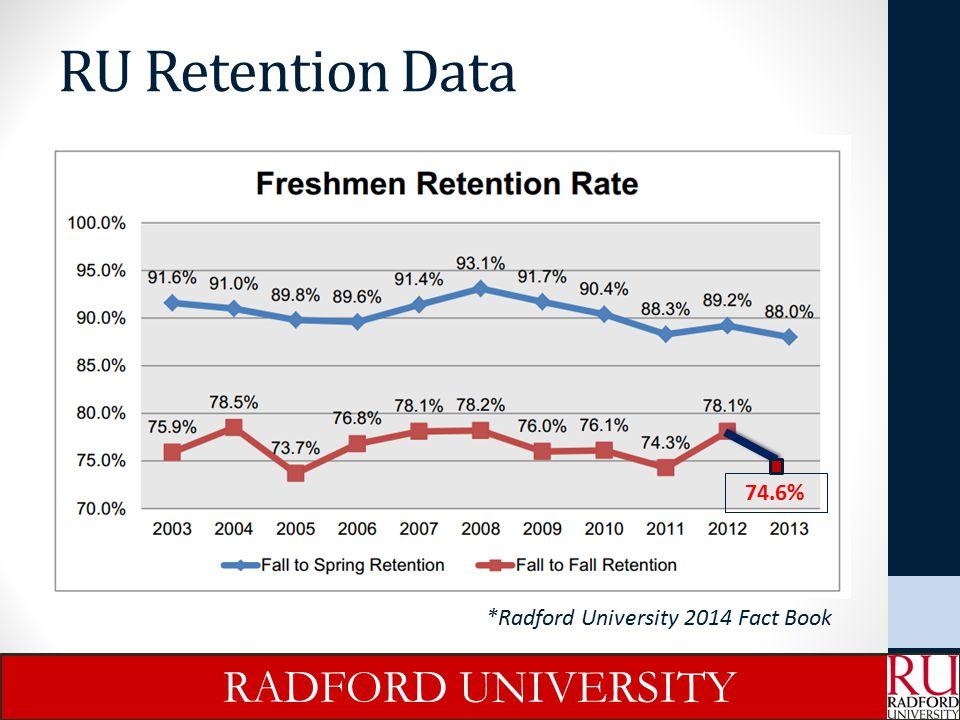 Retention Factors *Data analysis by Noel-Levitz of entering cohorts 2010, 2011, 2012 RADFORD UNIVERSITY