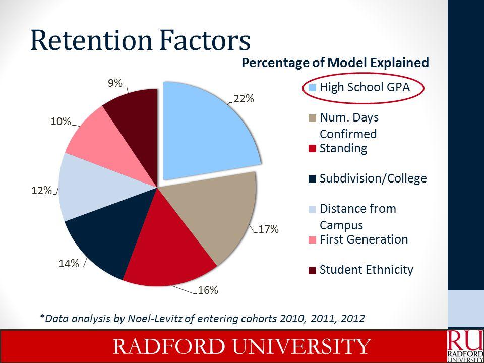 Retention Initiatives in Progress: UNIV100 Overall, 75% of new freshmen enrolled in UNIV100 for fall 2013 RADFORD UNIVERSITY
