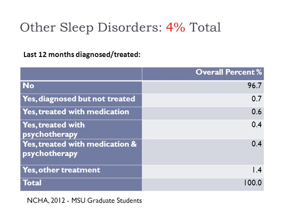 Other Sleep Disorders: 4% Total Overall Percent % No96.7 Yes, diagnosed but not treated0.7 Yes, treated with medication0.6 Yes, treated with psychotherapy 0.4 Yes, treated with medication & psychotherapy 0.4 Yes, other treatment1.4 Total100.0 Last 12 months diagnosed/treated: NCHA, MSU Graduate Students