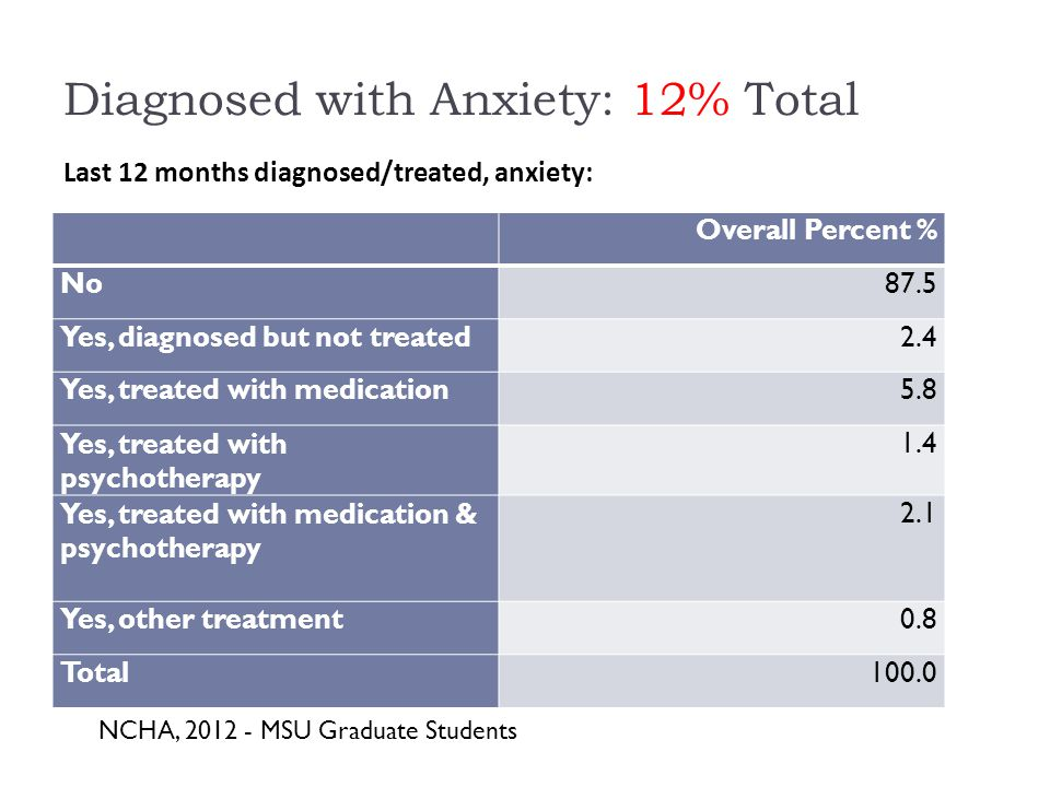 Diagnosed with Anxiety: 12% Total Overall Percent % No87.5 Yes, diagnosed but not treated2.4 Yes, treated with medication5.8 Yes, treated with psychotherapy 1.4 Yes, treated with medication & psychotherapy 2.1 Yes, other treatment0.8 Total100.0 Last 12 months diagnosed/treated, anxiety: NCHA, MSU Graduate Students