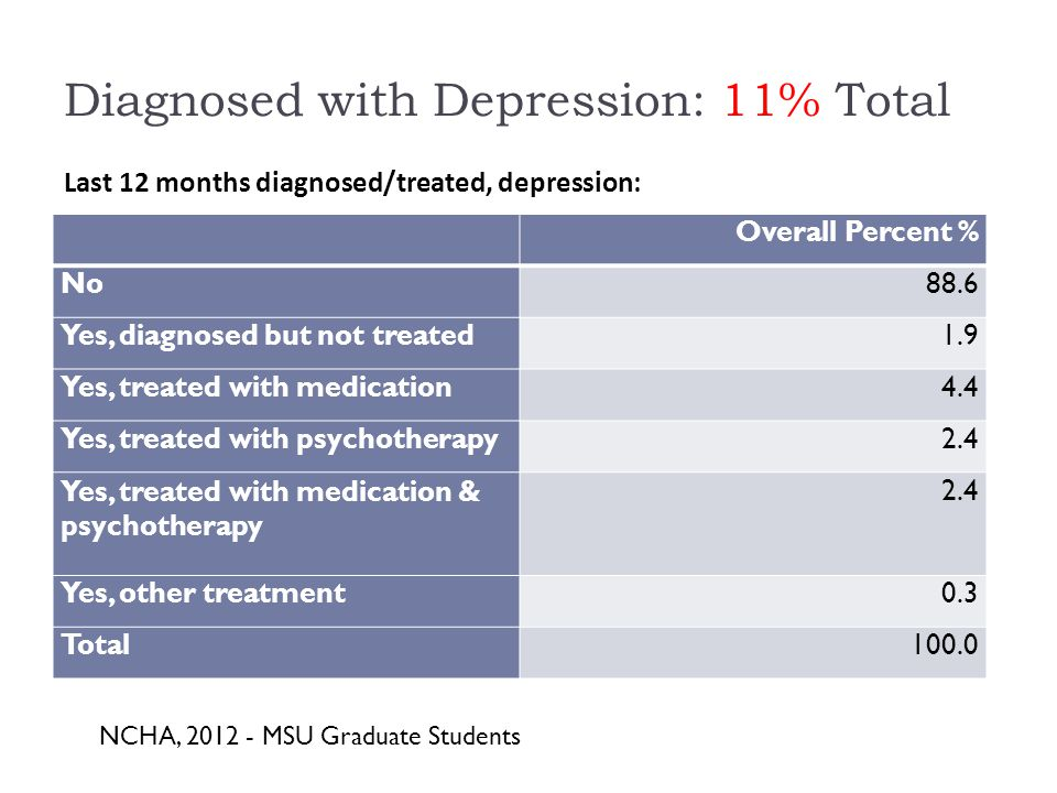 Diagnosed with Depression: 11% Total Overall Percent % No88.6 Yes, diagnosed but not treated1.9 Yes, treated with medication4.4 Yes, treated with psychotherapy2.4 Yes, treated with medication & psychotherapy 2.4 Yes, other treatment0.3 Total100.0 Last 12 months diagnosed/treated, depression: NCHA, MSU Graduate Students