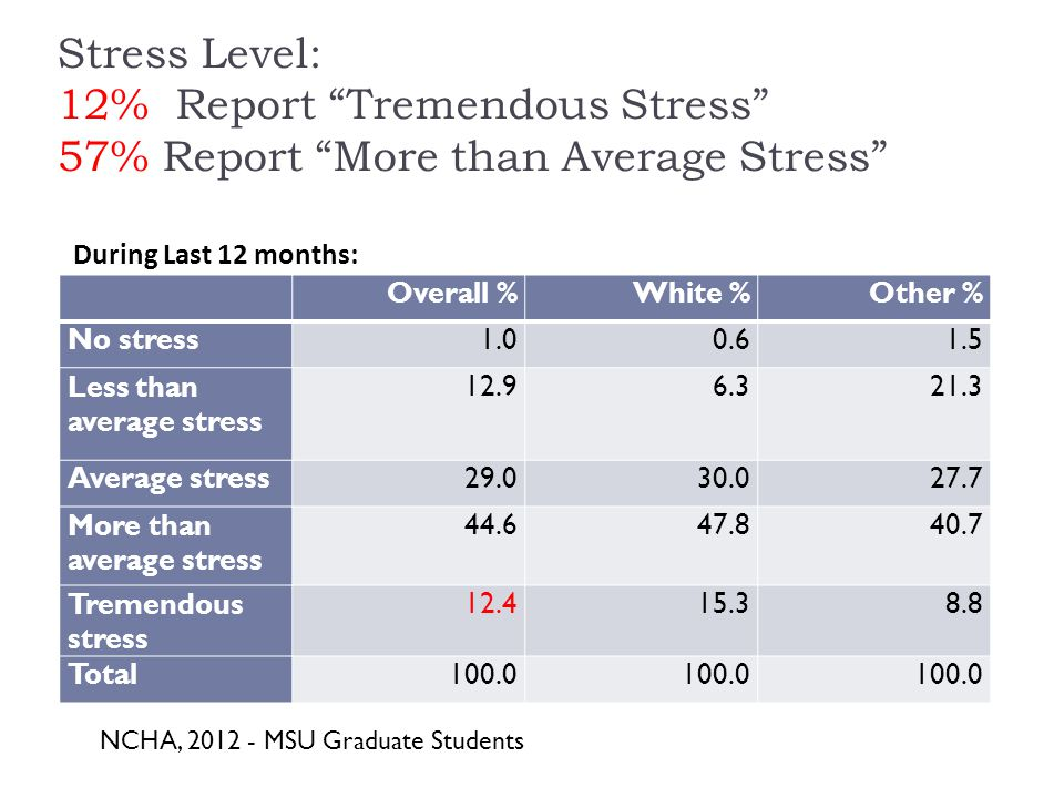 Stress Level: 12% Report Tremendous Stress 57% Report More than Average Stress Overall %White %Other % No stress Less than average stress Average stress More than average stress Tremendous stress Total100.0 During Last 12 months: NCHA, MSU Graduate Students