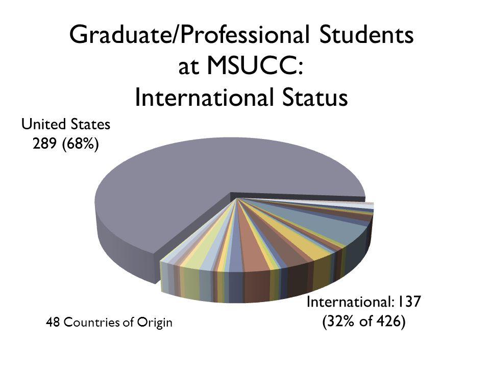 International: 137 (32% of 426)