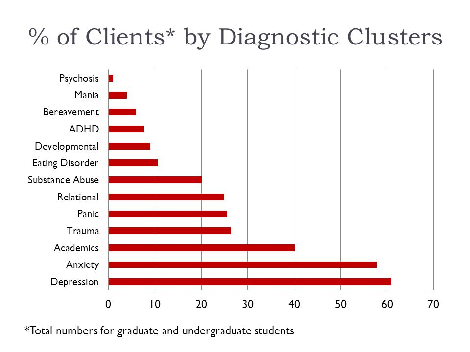 % of Clients* by Diagnostic Clusters *Total numbers for graduate and undergraduate students