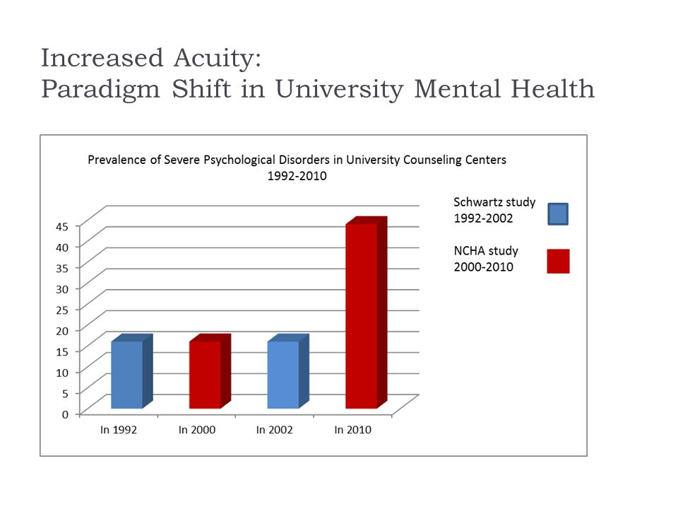 Increased Acuity: Paradigm Shift in University Mental Health
