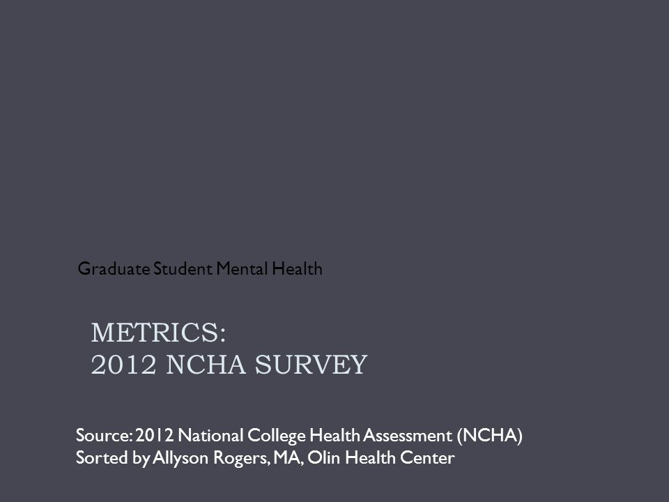 History of Depression: 19% Total % Yes% No Overall19.180.9 International student 10.090.0 Non-International student 23.4*76.6 Ever diagnosed with depression: NCHA, 2012 - MSU Graduate Students *U.S.