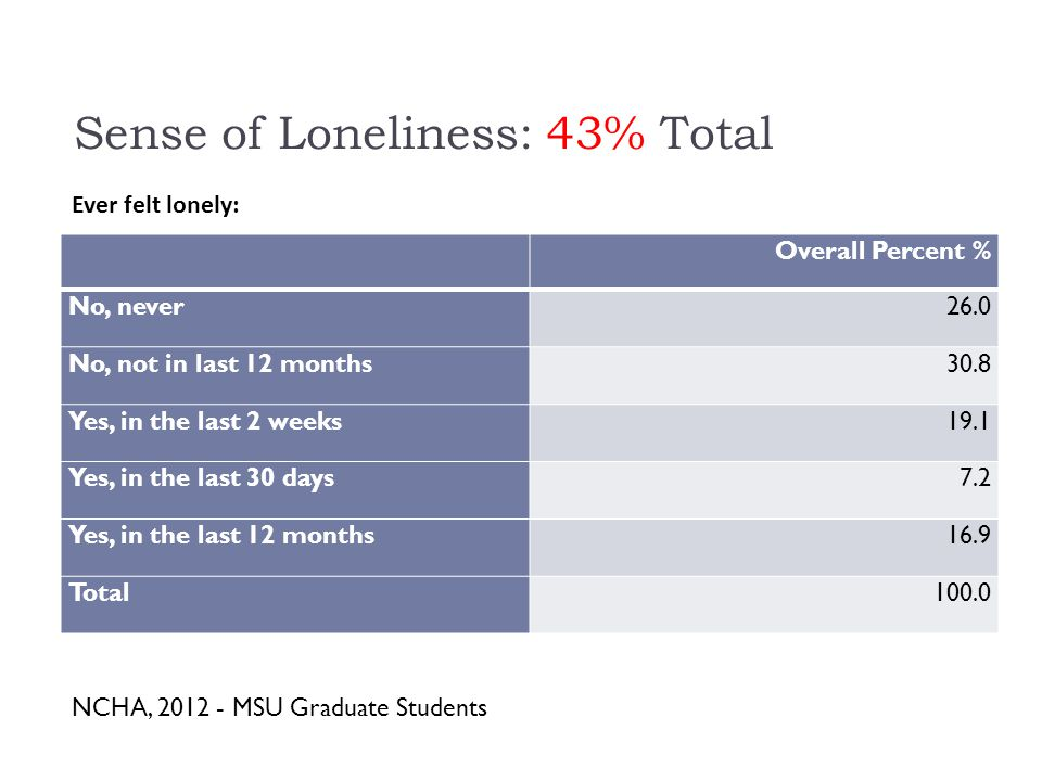 Sense of Loneliness: 43% Total Overall Percent % No, never26.0 No, not in last 12 months30.8 Yes, in the last 2 weeks19.1 Yes, in the last 30 days7.2 Yes, in the last 12 months16.9 Total100.0 Ever felt lonely: NCHA, 2012 - MSU Graduate Students