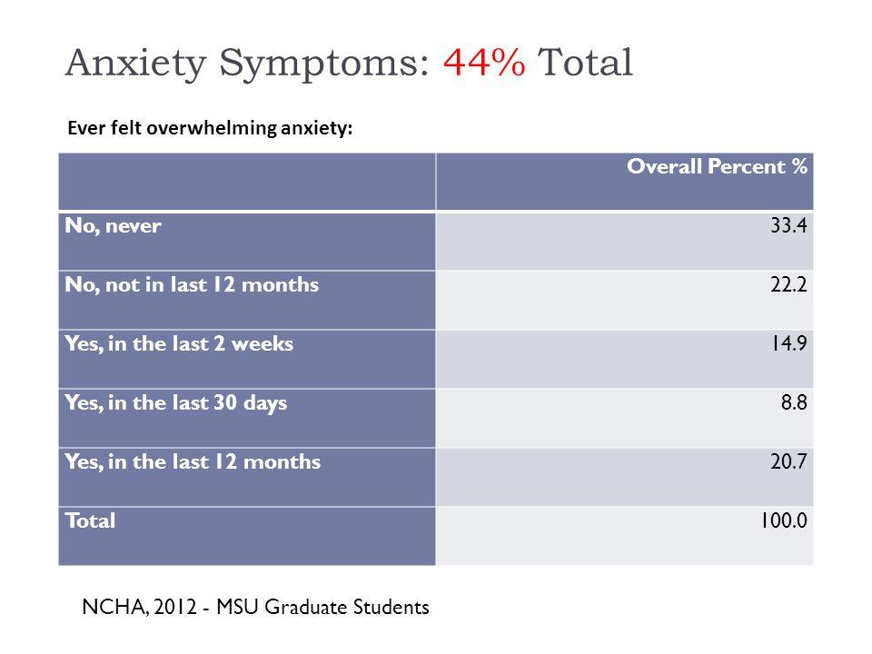 METRICS: MSU COUNSELING CENTER DATA Graduate Student Mental Health Source: MSUCC 2012-2013 Annual Report