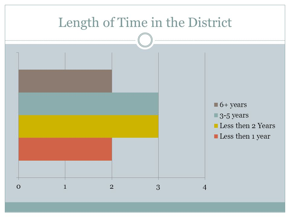 Length of Time in the District