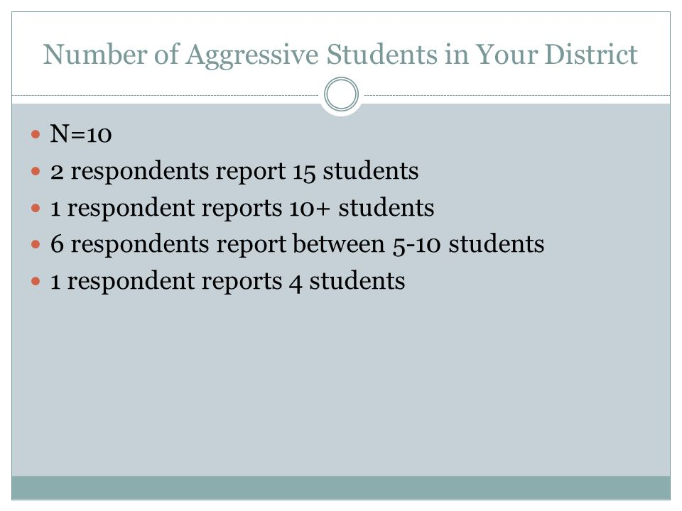 Number of Aggressive Students in Your District N=10 2 respondents report 15 students 1 respondent reports 10+ students 6 respondents report between 5-10 students 1 respondent reports 4 students