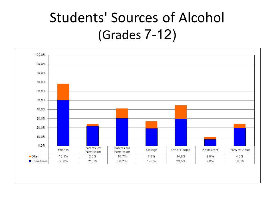 Students Sources of Alcohol (Grades 7-12)