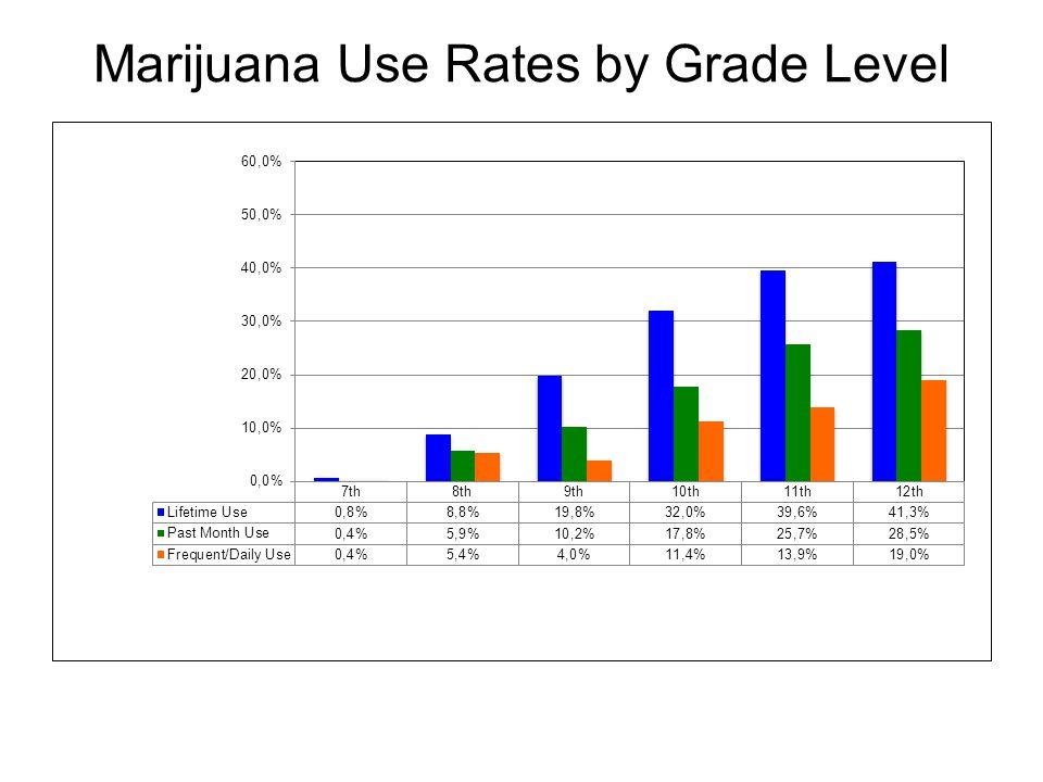 Marijuana Use Rates by Grade Level