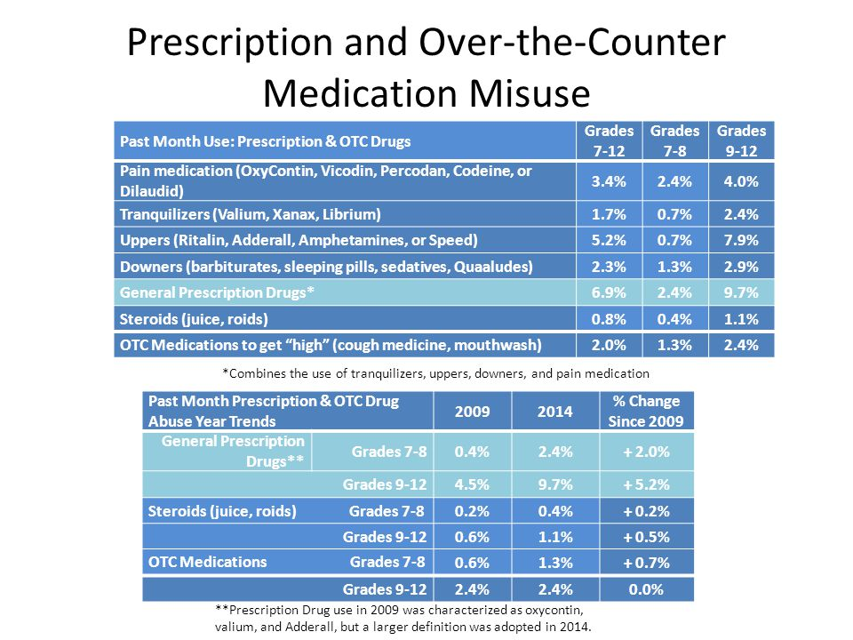 Prescription and Over-the-Counter Medication Misuse Past Month Use: Prescription & OTC Drugs Grades 7-12 Grades 7-8 Grades 9-12 Pain medication (OxyContin, Vicodin, Percodan, Codeine, or Dilaudid) 3.4%2.4%4.0% Tranquilizers (Valium, Xanax, Librium)1.7%0.7%2.4% Uppers (Ritalin, Adderall, Amphetamines, or Speed)5.2%0.7%7.9% Downers (barbiturates, sleeping pills, sedatives, Quaaludes)2.3%1.3%2.9% General Prescription Drugs*6.9%2.4%9.7% Steroids (juice, roids)0.8%0.4%1.1% OTC Medications to get high (cough medicine, mouthwash)2.0%1.3%2.4% Past Month Prescription & OTC Drug Abuse Year Trends 20092014 % Change Since 2009 General Prescription Drugs** Grades 7-80.4%2.4%+ 2.0% Grades 9-124.5%9.7%+ 5.2% Steroids (juice, roids) Grades 7-80.2%0.4%+ 0.2% Grades 9-120.6%1.1%+ 0.5% OTC Medications Grades 7-80.6%1.3%+ 0.7% Grades 9-122.4% 0.0% **Prescription Drug use in 2009 was characterized as oxycontin, valium, and Adderall, but a larger definition was adopted in 2014.