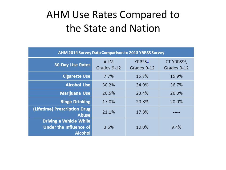 AHM Use Rates Compared to the State and Nation AHM 2014 Survey Data Comparison to 2013 YRBSS Survey 30-Day Use Rates AHM Grades 9-12 YRBSS 3, 3 Grades 9-12 CT YRBSS 3, Grades 9-12 Cigarette Use7.7%15.7%15.9% Alcohol Use30.2%34.9%36.7% Marijuana Use20.5%23.4%26.0% Binge Drinking17.0%20.8%20.0% (Lifetime) Prescription Drug Abuse 21.1%17.8%----- Driving a Vehicle While Under the Influence of Alcohol 3.6%10.0%9.4%