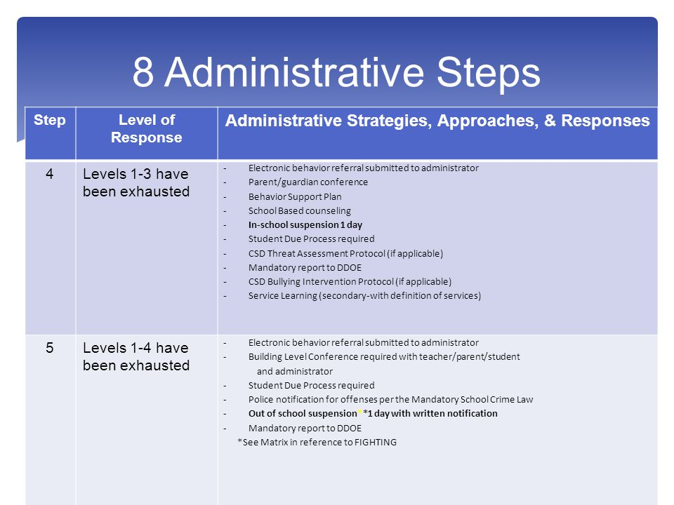 StepLevel of Response Administrative Strategies, Approaches, & Responses 4Levels 1-3 have been exhausted -Electronic behavior referral submitted to administrator -Parent/guardian conference -Behavior Support Plan -School Based counseling -In-school suspension 1 day -Student Due Process required -CSD Threat Assessment Protocol (if applicable) -Mandatory report to DDOE - CSD Bullying Intervention Protocol (if applicable) - Service Learning (secondary-with definition of services) 5Levels 1-4 have been exhausted -Electronic behavior referral submitted to administrator -Building Level Conference required with teacher/parent/student and administrator -Student Due Process required -Police notification for offenses per the Mandatory School Crime Law -Out of school suspension**1 day with written notification -Mandatory report to DDOE *See Matrix in reference to FIGHTING 6Levels 1-5 have been exhausted -Electronic behavior referral submitted to administrator -Building Level Conference required with teacher/parent/student & administrator -Student Due Process required -Out of school suspension 3 days with written notification -Mandatory report to DDOE