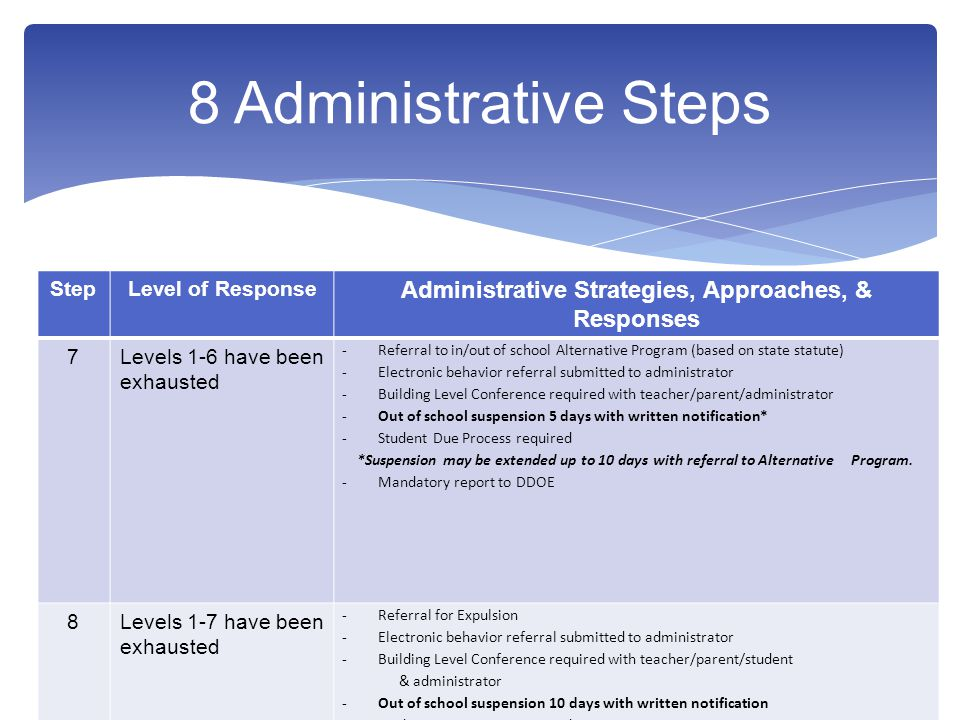 8 Administrative Steps StepLevel of Response Administrative Strategies, Approaches, & Responses 7Levels 1-6 have been exhausted -Referral to in/out of school Alternative Program (based on state statute) -Electronic behavior referral submitted to administrator -Building Level Conference required with teacher/parent/administrator -Out of school suspension 5 days with written notification* -Student Due Process required *Suspension may be extended up to 10 days with referral to Alternative Program.