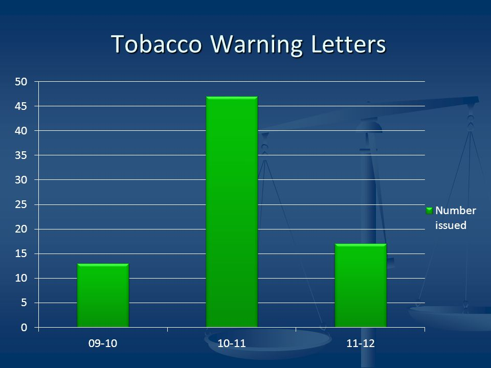 Tobacco Warning Letters Tobacco Warning Letters