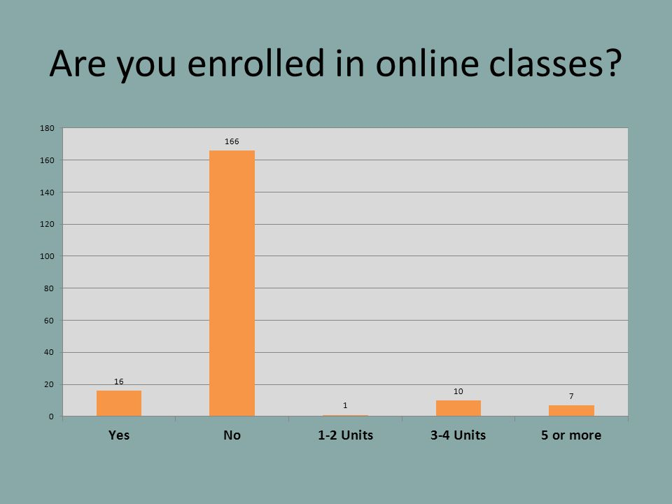 Are you enrolled in online classes