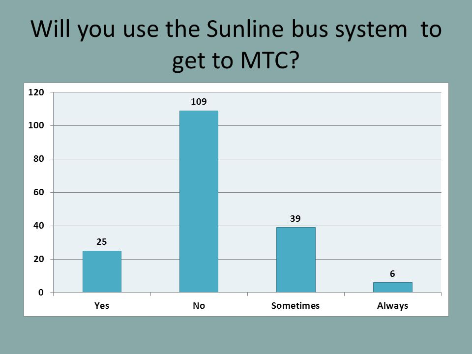 Will you use the Sunline bus system to get to MTC