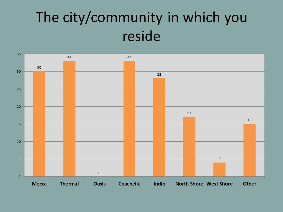 The city/community in which you reside
