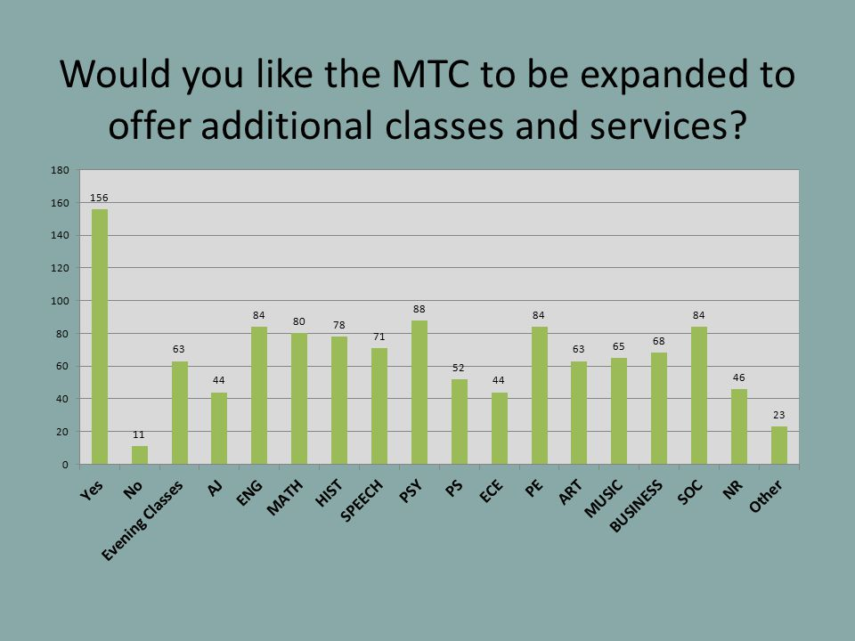 Would you like the MTC to be expanded to offer additional classes and services
