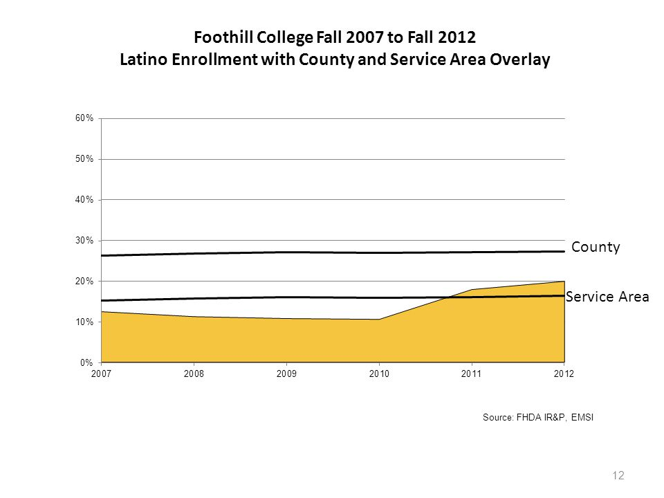 12 Service Area County Foothill College Fall 2007 to Fall 2012 Latino Enrollment with County and Service Area Overlay Source: FHDA IR&P, EMSI