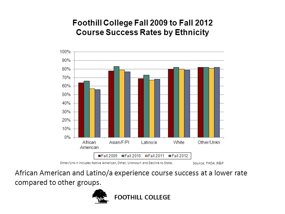 Foothill College Fall 2009 to Fall 2012 Course Success Rates by Ethnicity African American and Latino/a experience course success at a lower rate compared to other groups.
