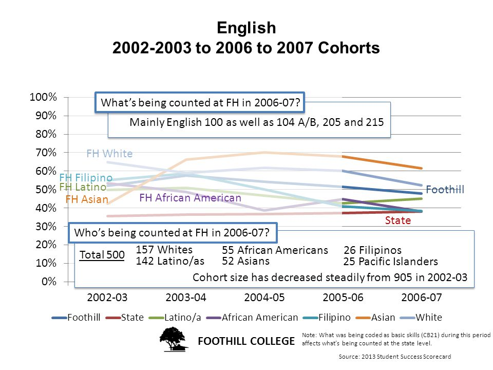 FOOTHILL COLLEGE English to 2006 to 2007 Cohorts FH White FH Asian State Foothill FH Latino FH African American FH Filipino Who's being counted at FH in