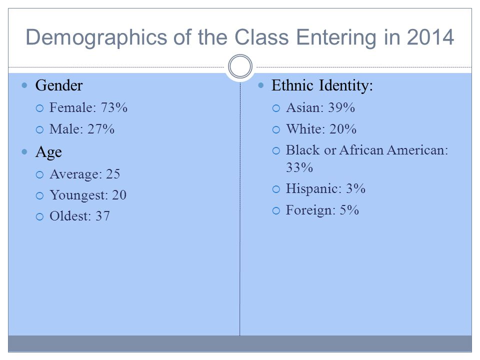 Demographics of the Class Entering in 2014 Gender  Female: 73%  Male: 27% Age  Average: 25  Youngest: 20  Oldest: 37 Ethnic Identity:  Asian: 39%  White: 20%  Black or African American: 33%  Hispanic: 3%  Foreign: 5%
