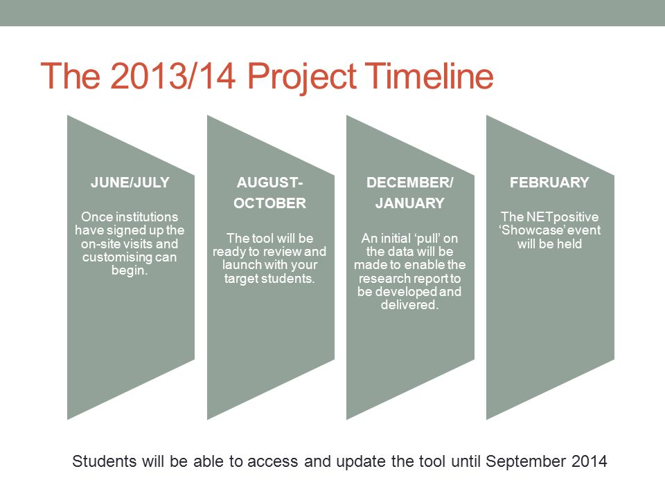 The 2013/14 Project Timeline JUNE/JULY Once institutions have signed up the on-site visits and customising can begin.