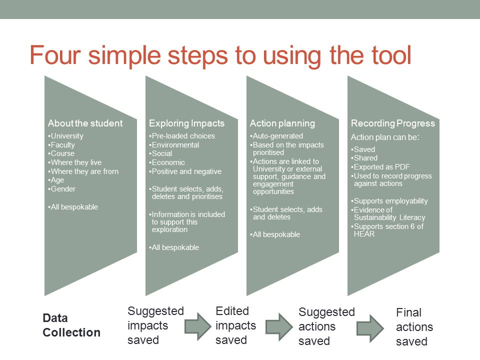 Four simple steps to using the tool About the student University Faculty Course Where they live Where they are from Age Gender All bespokable Exploring Impacts Pre-loaded choices Environmental Social Economic Positive and negative Student selects, adds, deletes and prioritises Information is included to support this exploration All bespokable Action planning Auto-generated Based on the impacts prioritised Actions are linked to University or external support, guidance and engagement opportunities Student selects, adds and deletes All bespokable Recording Progress Action plan can be : Saved Shared Exported as PDF Used to record progress against actions Supports employability Evidence of Sustainability Literacy Supports section 6 of HEAR Suggested impacts saved Edited impacts saved Suggested actions saved Final actions saved Data Collection