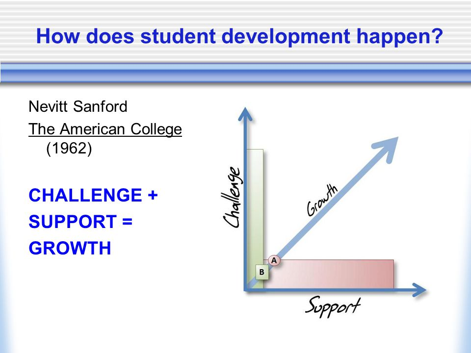 How does student development happen.