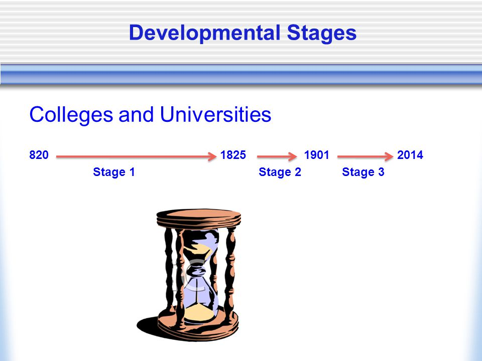 Developmental Stages Colleges and Universities 820 1825 1901 2014 Stage 1 Stage 2 Stage 3