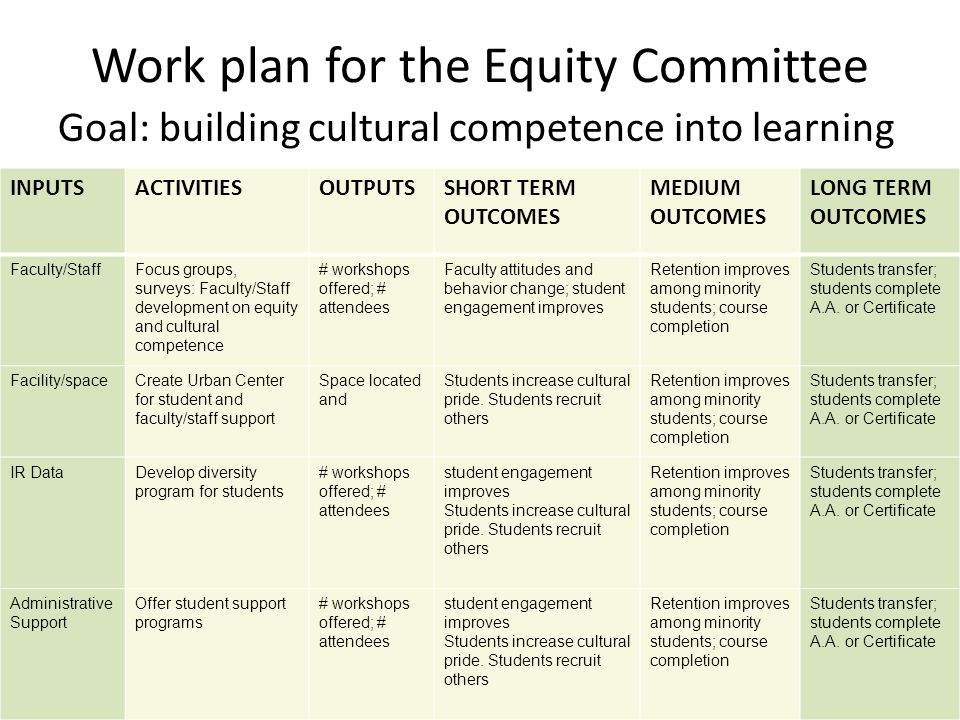 Work plan for the Equity Committee Goal: building cultural competence into learning INPUTSACTIVITIESOUTPUTSSHORT TERM OUTCOMES MEDIUM OUTCOMES LONG TERM OUTCOMES Faculty/StaffFocus groups, surveys: Faculty/Staff development on equity and cultural competence # workshops offered; # attendees Faculty attitudes and behavior change; student engagement improves Retention improves among minority students; course completion Students transfer; students complete A.A.