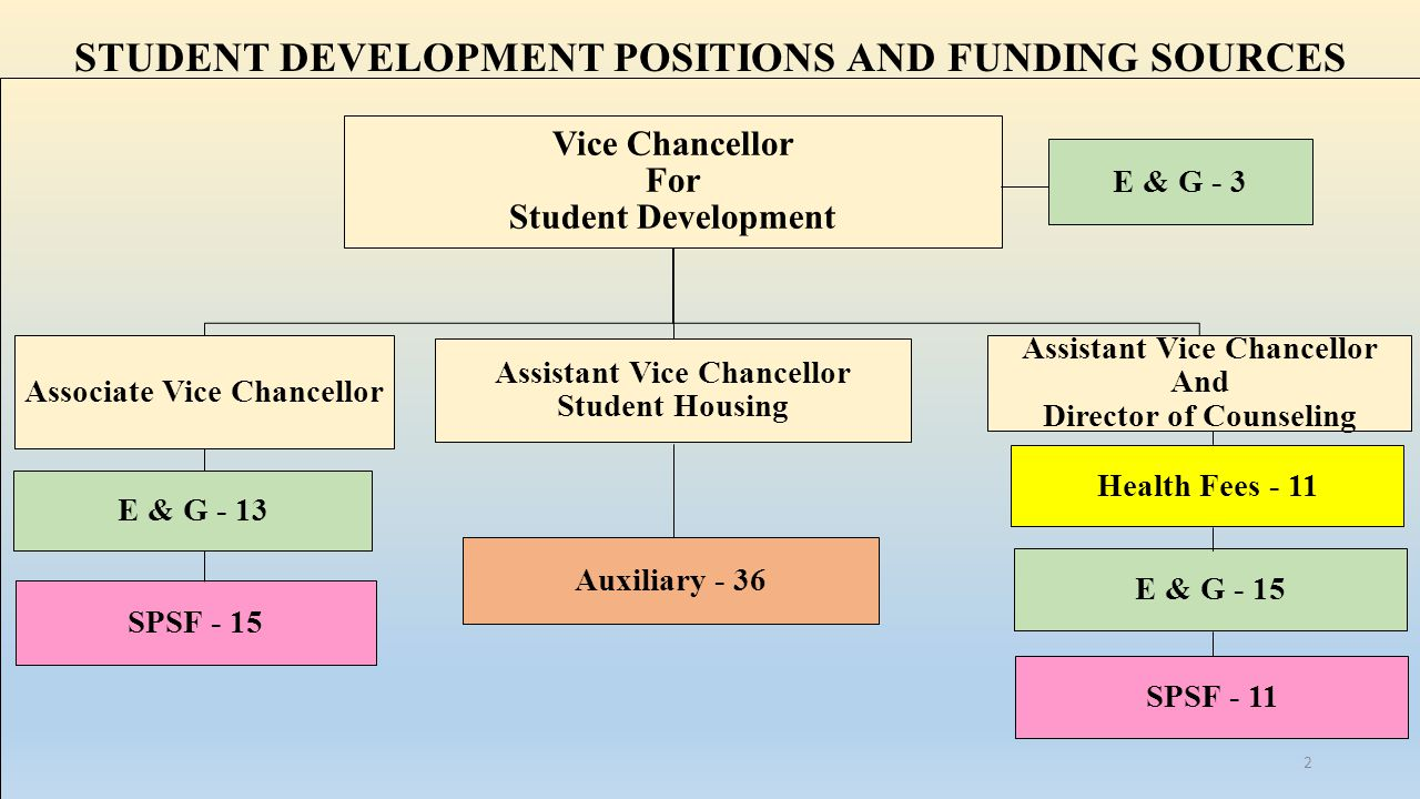 STUDENT DEVELOPMENT POSITIONS AND FUNDING SOURCES Vice Chancellor For Student Development Associate Vice Chancellor E & G - 13 SPSF - 15 Assistant Vice Chancellor Student Housing Auxiliary - 36 Assistant Vice Chancellor And Director of Counseling Health Fees - 11 E & G - 15 SPSF - 11 E & G - 3 2